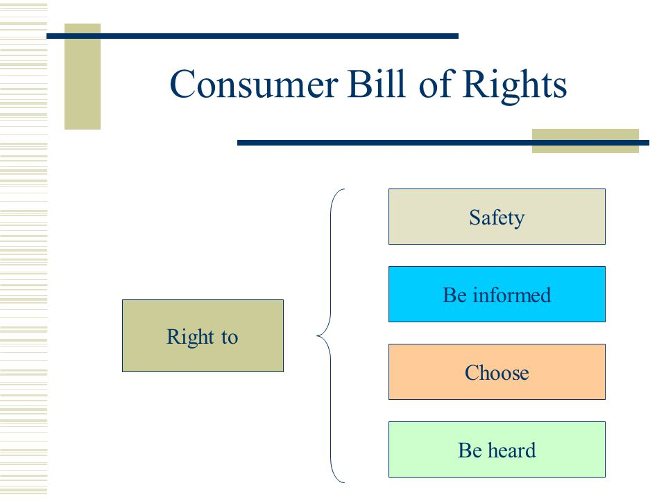 Consumer Bill of Rights Right to Safety Be informed Choose Be heard