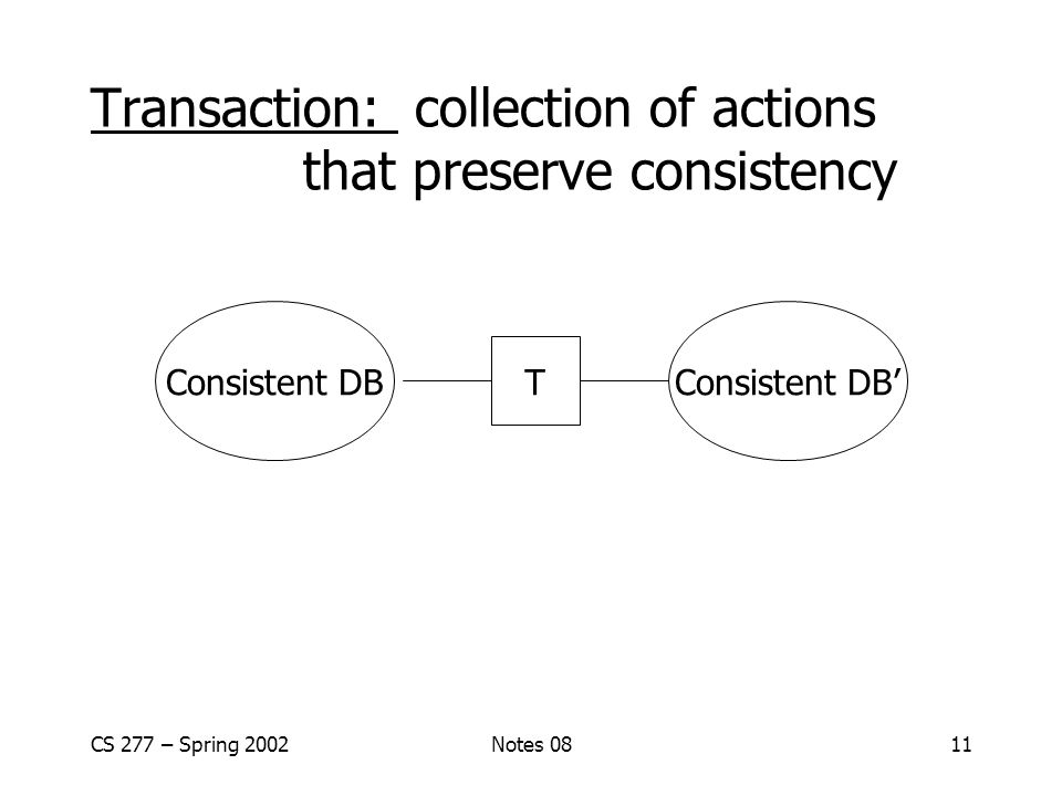 CS 277 – Spring 2002Notes 0811 Transaction: collection of actions that preserve consistency Consistent DBConsistent DB' T