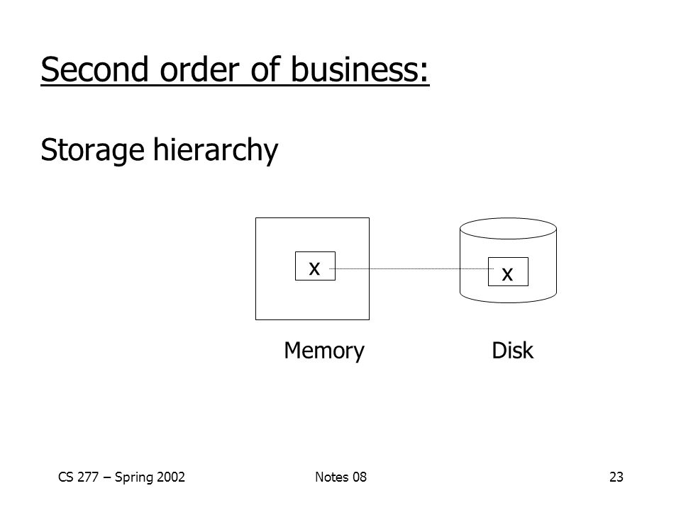 CS 277 – Spring 2002Notes 0823 Second order of business: Storage hierarchy Memory Disk x x
