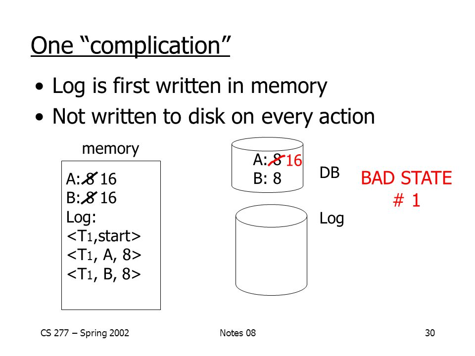CS 277 – Spring 2002Notes 0830 One complication Log is first written in memory Not written to disk on every action memory DB Log A: 8 16 B: 8 16 Log: A: 8 B: 8 16 BAD STATE # 1