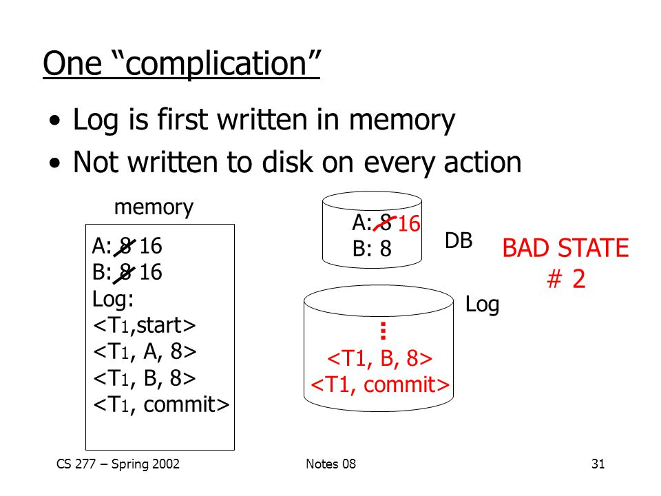 CS 277 – Spring 2002Notes 0831 One complication Log is first written in memory Not written to disk on every action memory DB Log A: 8 16 B: 8 16 Log: A: 8 B: 8 16 BAD STATE # 2...