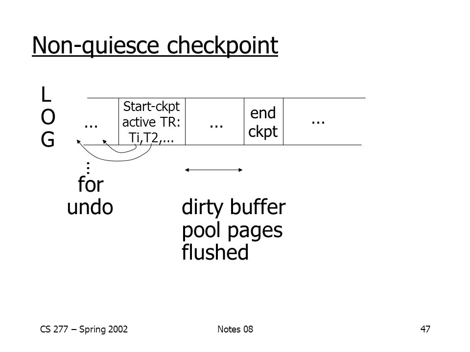CS 277 – Spring 2002Notes 0847 Non-quiesce checkpoint L O G for undodirty buffer pool pages flushed Start-ckpt active TR: Ti,T2,...