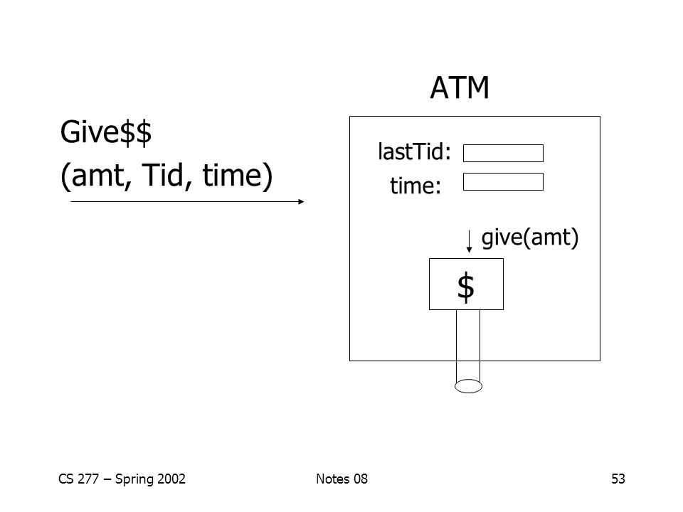 CS 277 – Spring 2002Notes 0853 ATM Give$$ (amt, Tid, time) $ give(amt) lastTid: time: