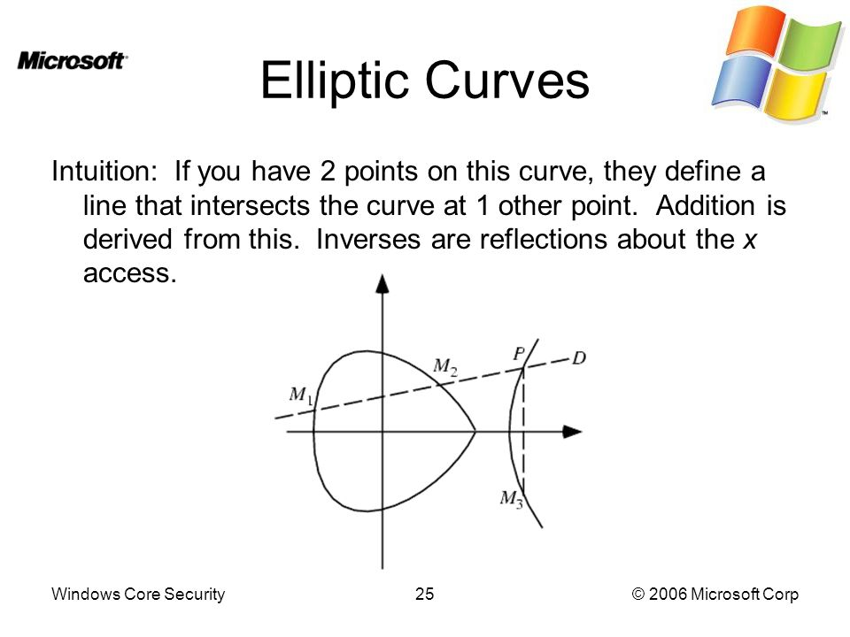 Windows Core Security25© 2006 Microsoft Corp Elliptic Curves Intuition: If you have 2 points on this curve, they define a line that intersects the curve at 1 other point.