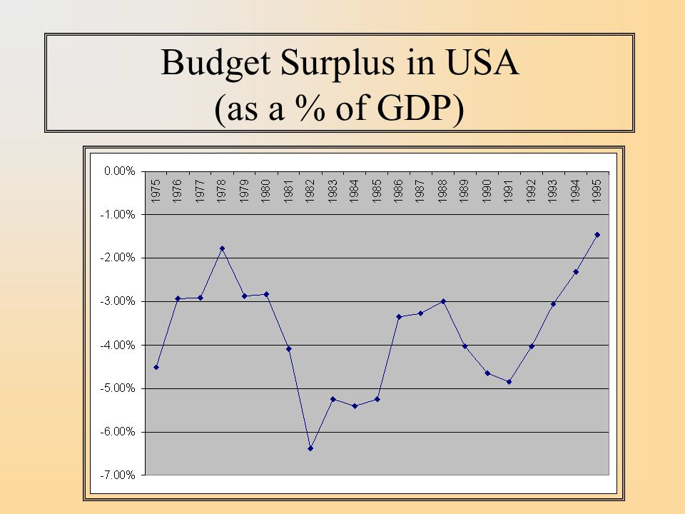 Budget Surplus in USA (as a % of GDP)