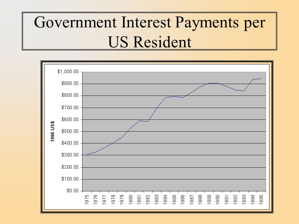 Government Interest Payments per US Resident