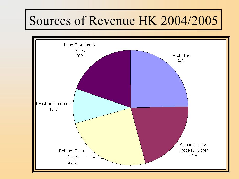 Sources of Revenue HK 2004/2005