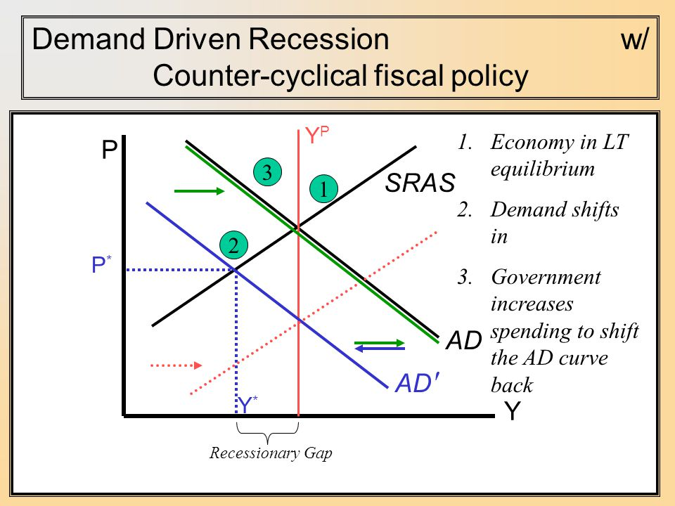 P Y Y*Y* AD Demand Driven Recession w/ Counter-cyclical fiscal policy P*P* SRAS YPYP AD ′ Economy in LT equilibrium 2.Demand shifts in 3.Government increases spending to shift the AD curve back 3 Recessionary Gap