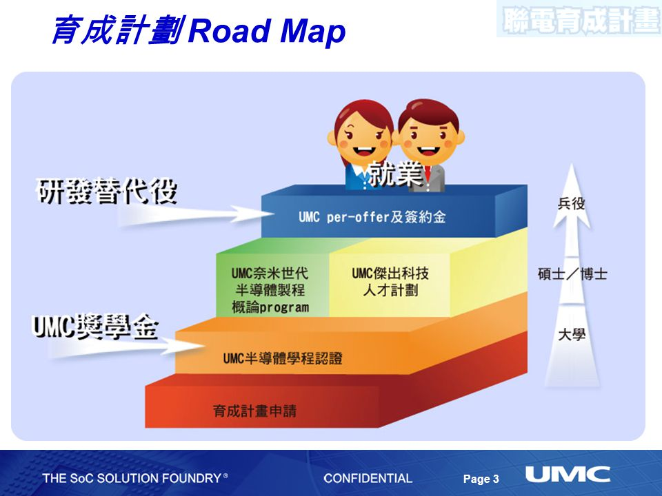 Page 3 育成計劃 Road Map