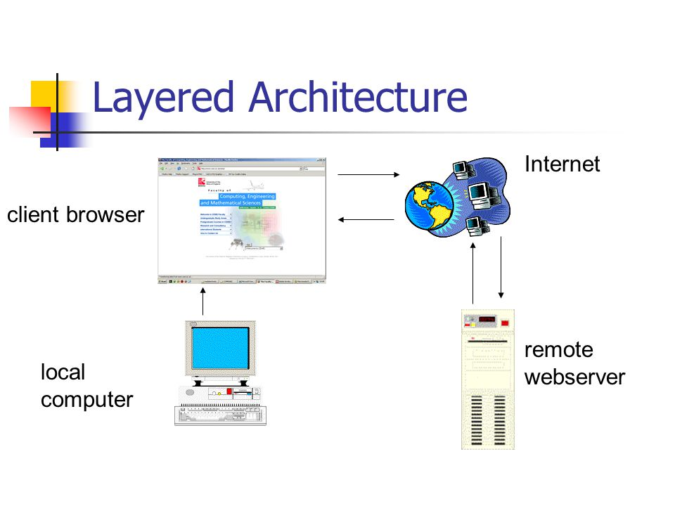 Layered Architecture local computer client browser Internet remote webserver
