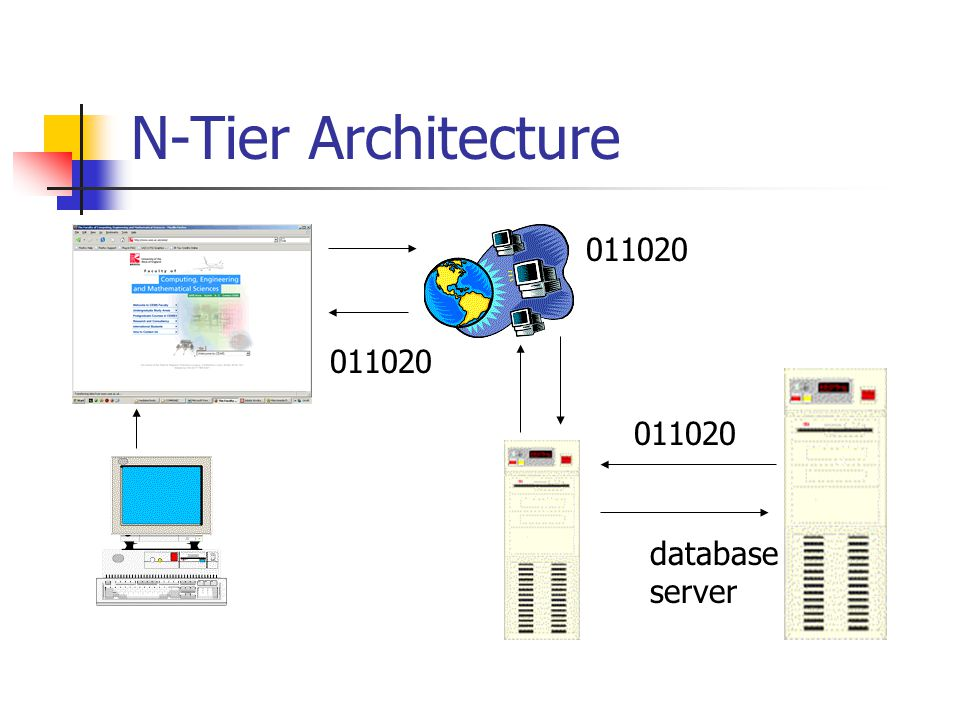 N-Tier Architecture database server