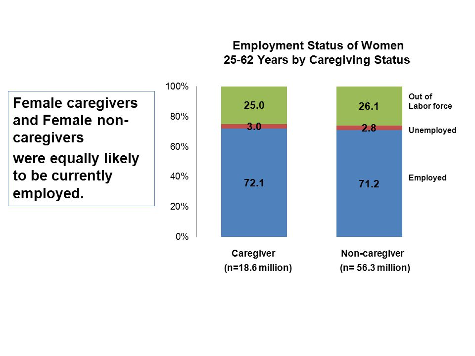 Female caregivers and Female non- caregivers were equally likely to be currently employed.
