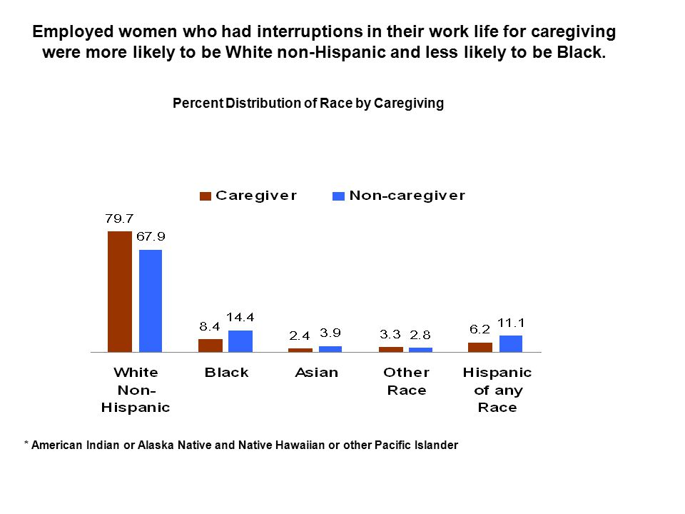 Employed women who had interruptions in their work life for caregiving were more likely to be White non-Hispanic and less likely to be Black.
