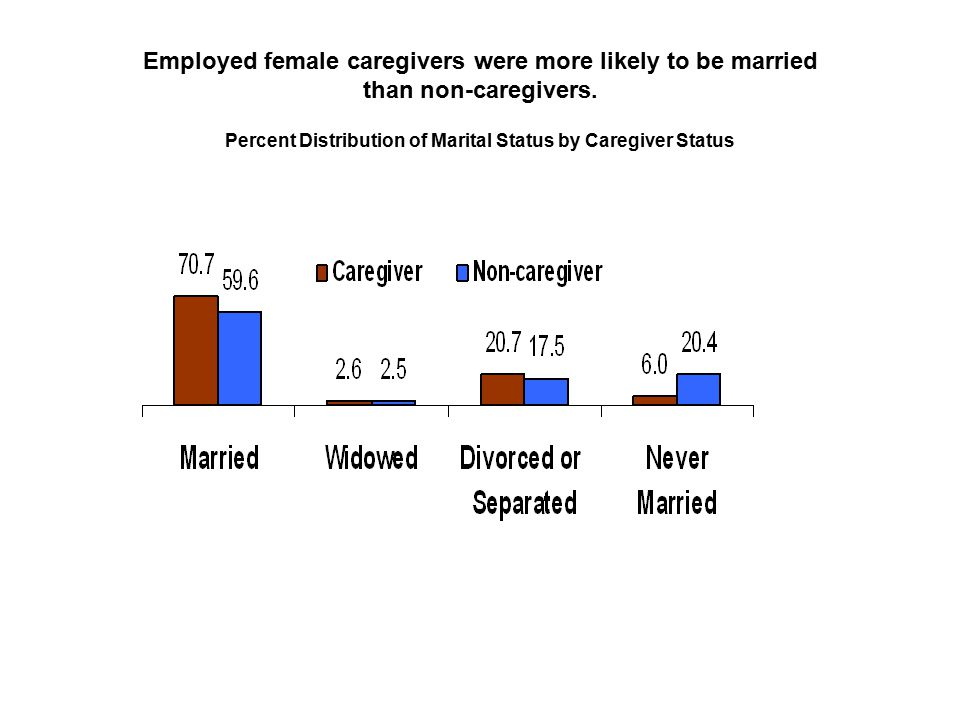 Employed female caregivers were more likely to be married than non-caregivers.
