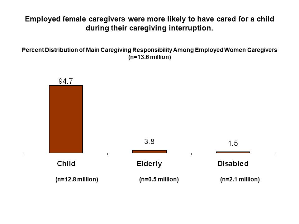 Employed female caregivers were more likely to have cared for a child during their caregiving interruption.