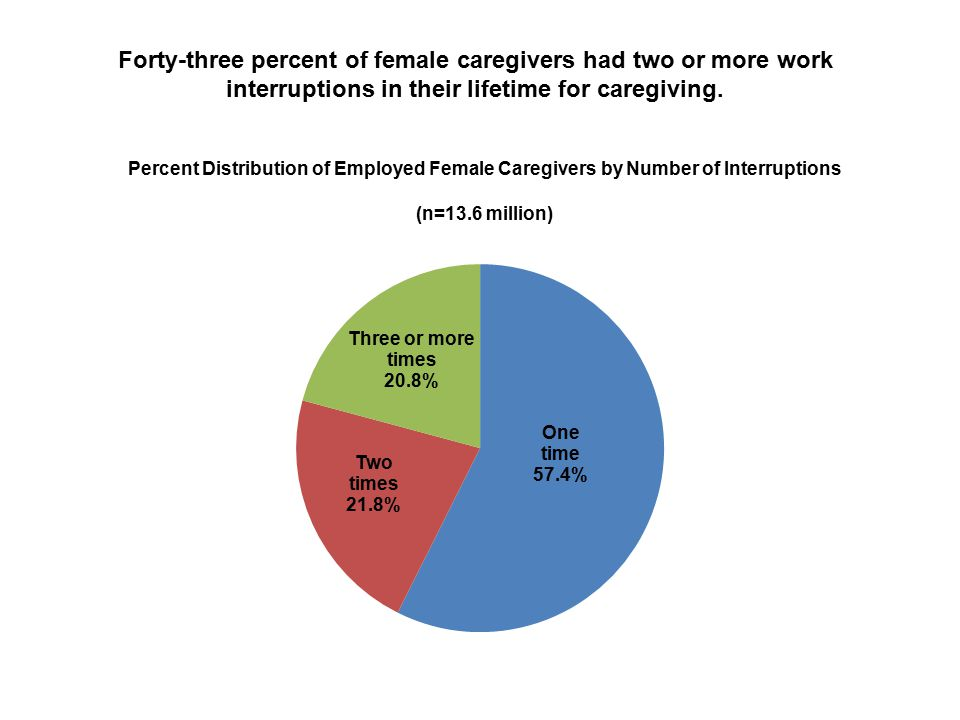 Forty-three percent of female caregivers had two or more work interruptions in their lifetime for caregiving.
