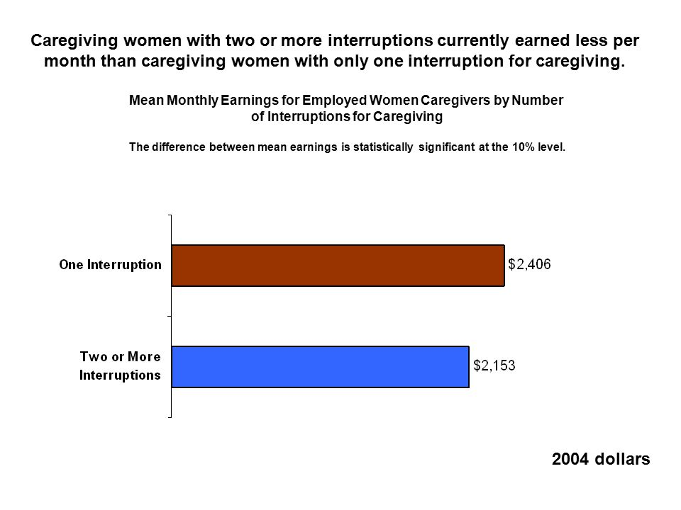 Caregiving women with two or more interruptions currently earned less per month than caregiving women with only one interruption for caregiving.