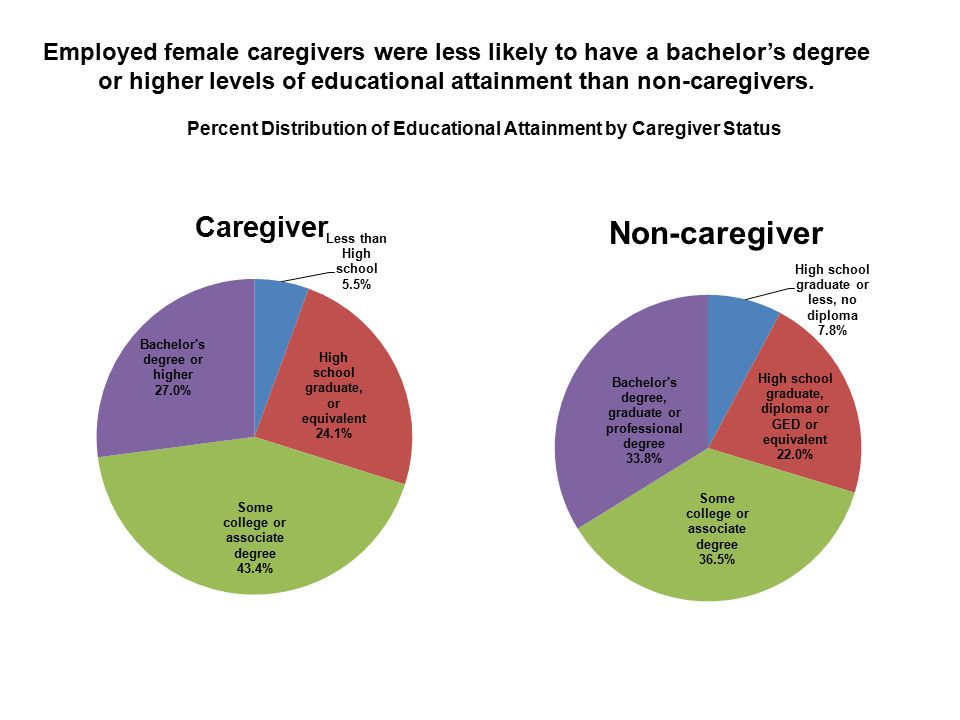 Non-caregiver Percent Distribution of Educational Attainment by Caregiver Status Employed female caregivers were less likely to have a bachelor's degree or higher levels of educational attainment than non-caregivers.