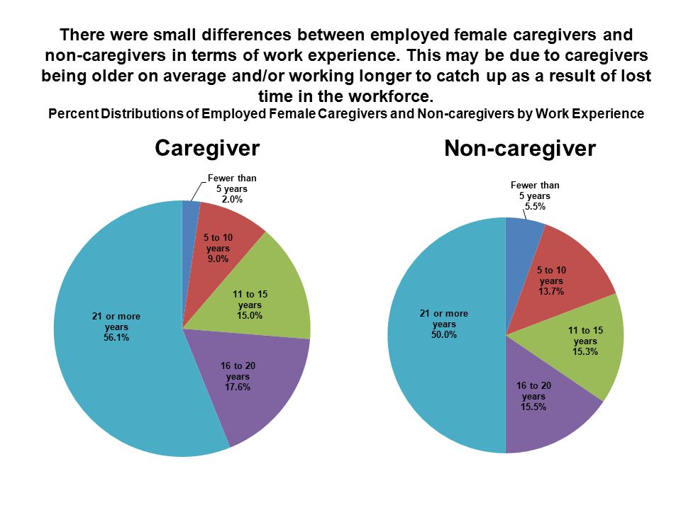 There were small differences between employed female caregivers and non-caregivers in terms of work experience.