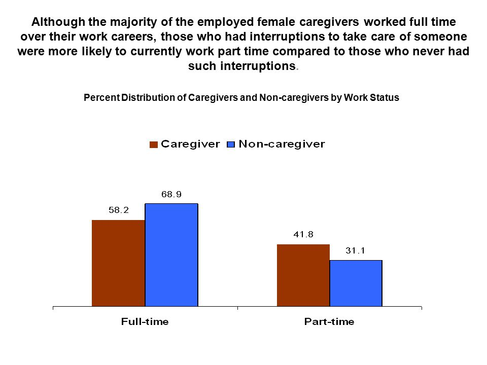 Although the majority of the employed female caregivers worked full time over their work careers, those who had interruptions to take care of someone were more likely to currently work part time compared to those who never had such interruptions.