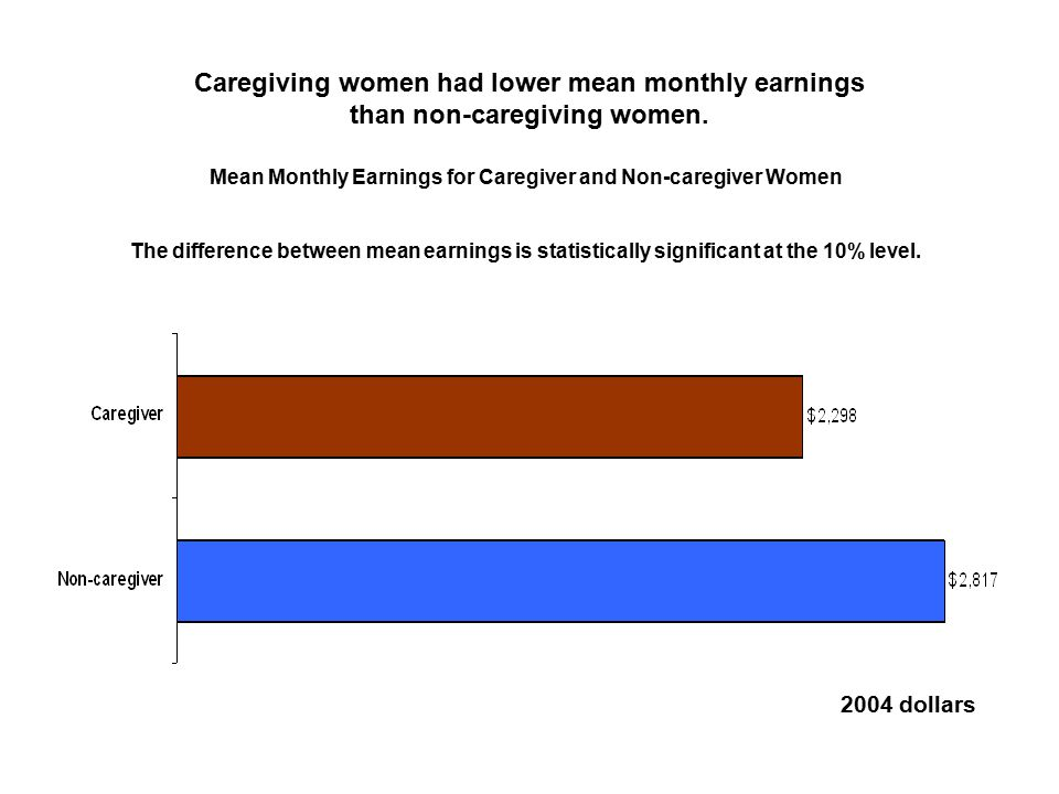 Caregiving women had lower mean monthly earnings than non-caregiving women.
