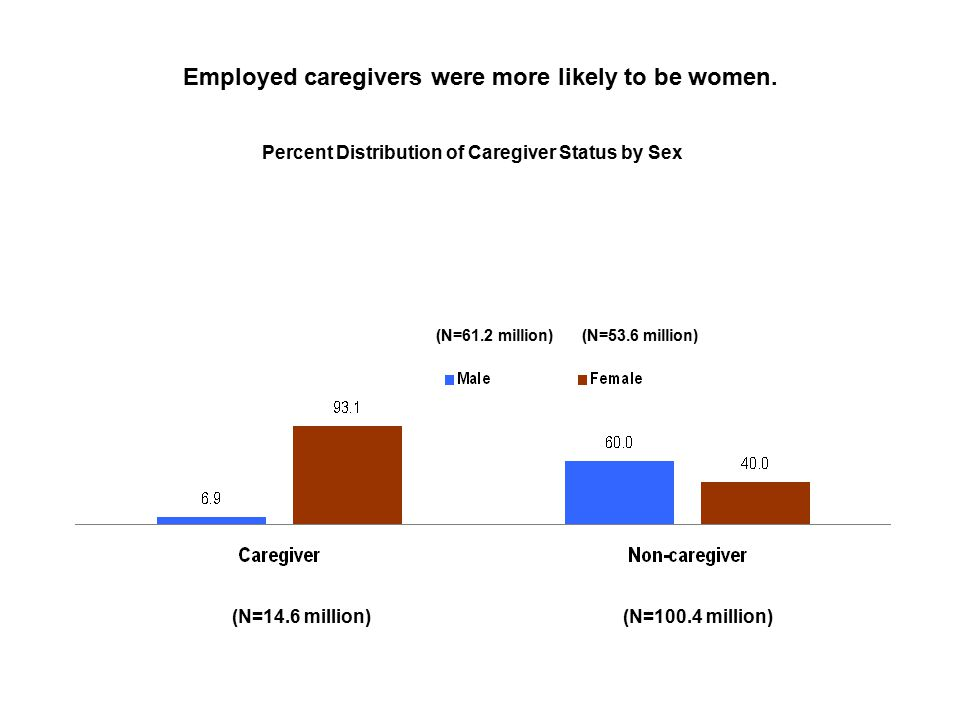 Employed caregivers were more likely to be women.
