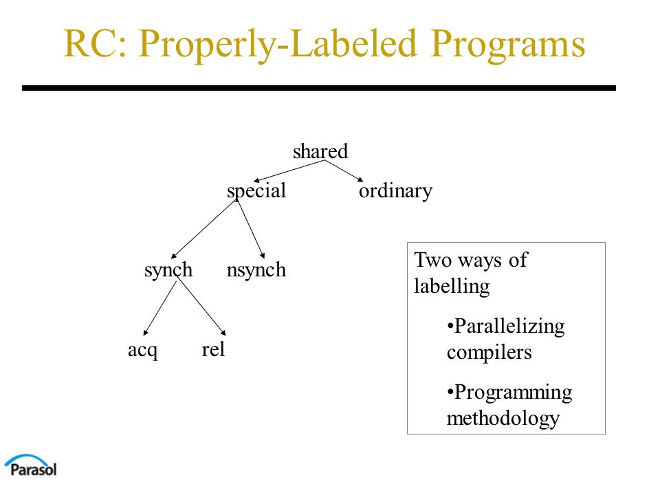 RC: Properly-Labeled Programs shared special ordinary synch nsynch acq rel Two ways of labelling Parallelizing compilers Programming methodology