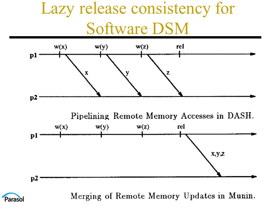 Lazy release consistency for Software DSM