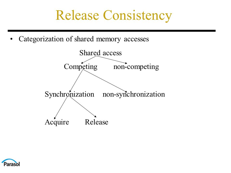 Release Consistency Categorization of shared memory accesses Shared access Competing non-competing Synchronization non-synchronization Acquire Release