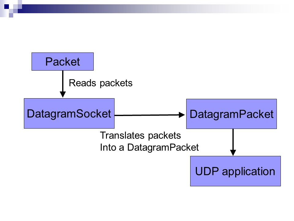 Packet DatagramSocket DatagramPacket UDP application Reads packets Translates packets Into a DatagramPacket