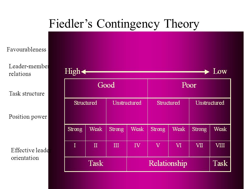 Fiedler's Contingency Theory Task structure Position power Effective leader orientation Leader-member relations Favourableness