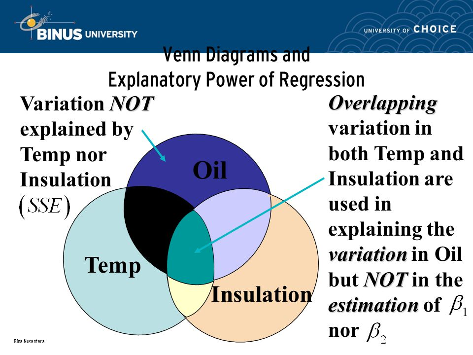 Bina Nusantara Venn Diagrams and Explanatory Power of Regression Oil Temp Insulation Overlapping variation NOT estimation Overlapping variation in both Temp and Insulation are used in explaining the variation in Oil but NOT in the estimation of nor NOT Variation NOT explained by Temp nor Insulation