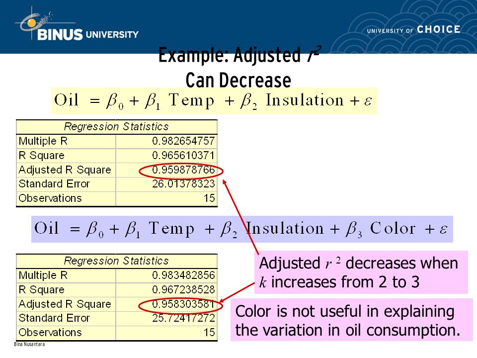 Bina Nusantara Example: Adjusted r 2 Can Decrease Adjusted r 2 decreases when k increases from 2 to 3 Color is not useful in explaining the variation in oil consumption.