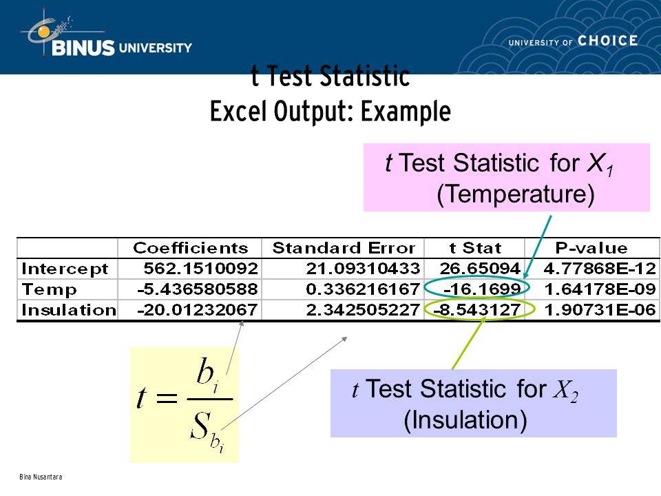 Bina Nusantara t Test Statistic Excel Output: Example t Test Statistic for X 1 (Temperature) t Test Statistic for X 2 (Insulation)