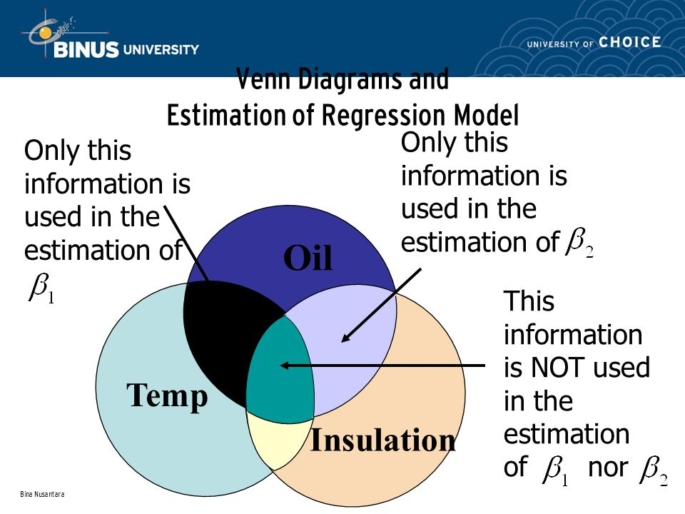 Bina Nusantara Venn Diagrams and Estimation of Regression Model Oil Temp Insulation Only this information is used in the estimation of This information is NOT used in the estimation of nor