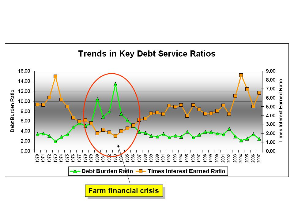 Farm financial crisis