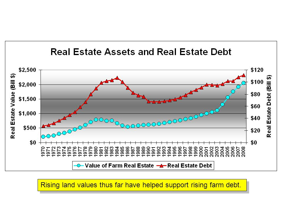 Rising land values thus far have helped support rising farm debt.