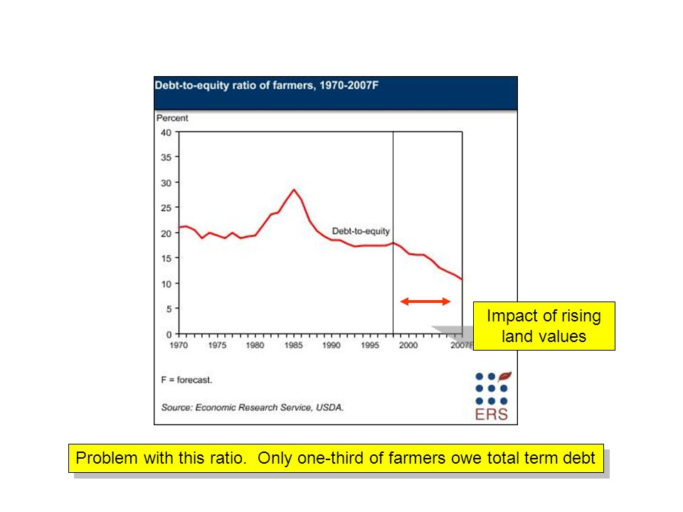 Impact of rising land values Problem with this ratio. Only one-third of farmers owe total term debt