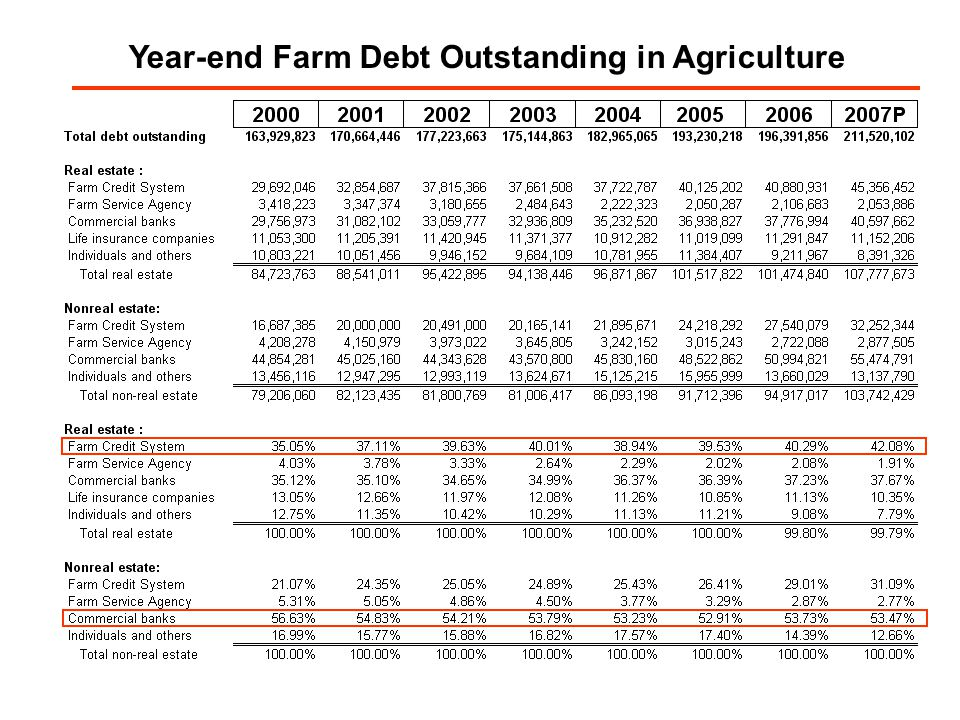 Year-end Farm Debt Outstanding in Agriculture