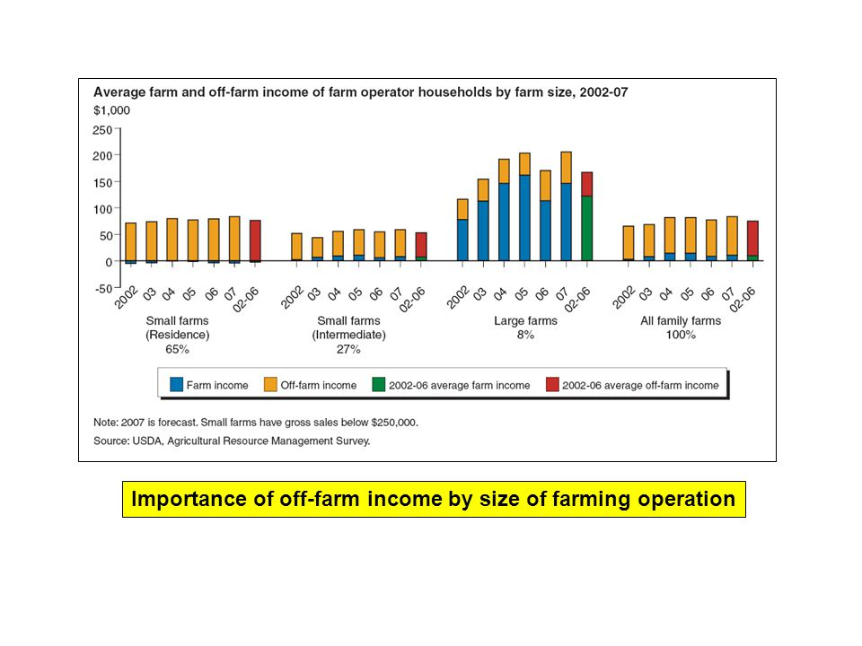 Importance of off-farm income by size of farming operation