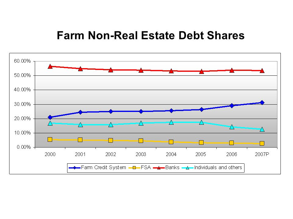 Farm Non-Real Estate Debt Shares