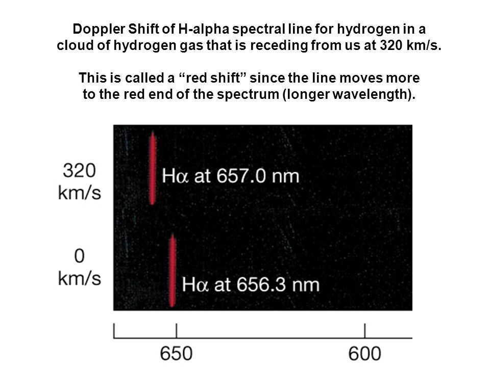 Doppler Shift of H-alpha spectral line for hydrogen in a cloud of hydrogen gas that is receding from us at 320 km/s.