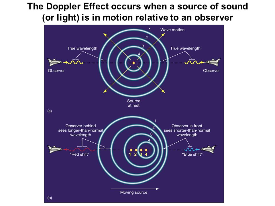 The Doppler Effect occurs when a source of sound (or light) is in motion relative to an observer