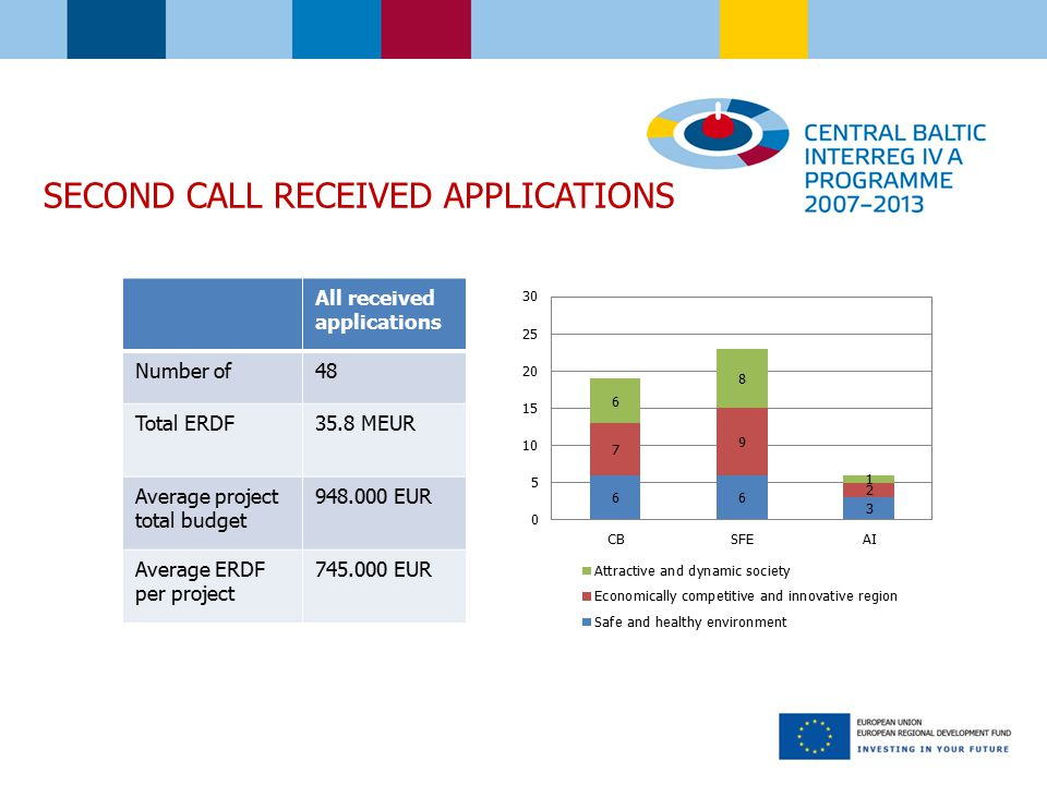 SECOND CALL RECEIVED APPLICATIONS All received applications Number of48 Total ERDF35.8 MEUR Average project total budget EUR Average ERDF per project EUR