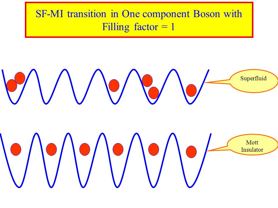 SF-MI transition in One component Boson with Filling factor = 1 Mott Insulator Superfluid