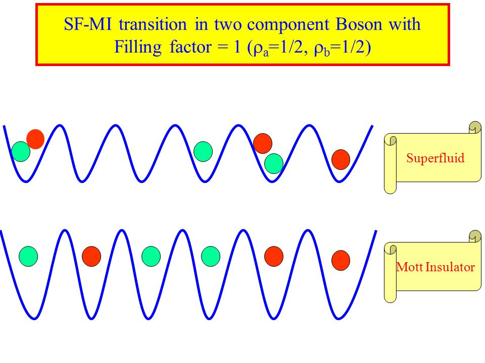 SF-MI transition in two component Boson with Filling factor = 1 (  a =1/2,  b =1/2) Superfluid Mott Insulator