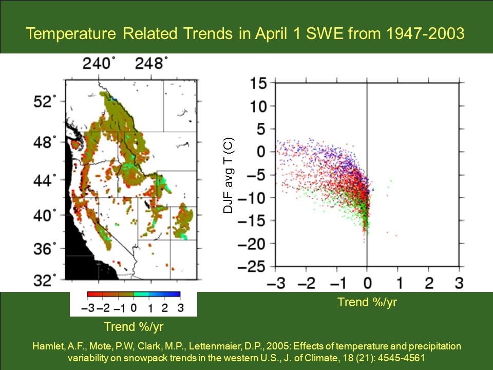 Trend %/yr DJF avg T (C) Trend %/yr Temperature Related Trends in April 1 SWE from Hamlet, A.F., Mote, P.W, Clark, M.P., Lettenmaier, D.P., 2005: Effects of temperature and precipitation variability on snowpack trends in the western U.S., J.