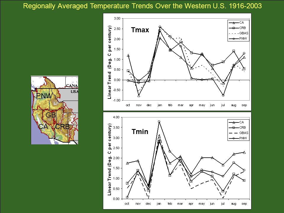 Tmin Tmax PNW CACRB GB Regionally Averaged Temperature Trends Over the Western U.S