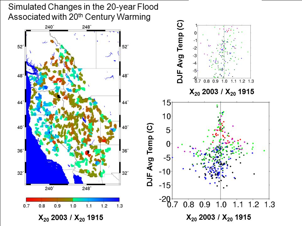X / X DJF Avg Temp (C) Simulated Changes in the 20-year Flood Associated with 20 th Century Warming X / X