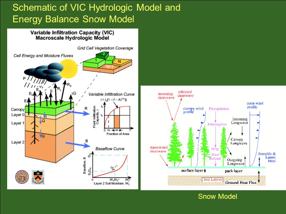 Snow Model Schematic of VIC Hydrologic Model and Energy Balance Snow Model